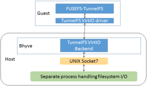 TunnelFS-Implementation1