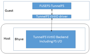 TunnelFS-Implementation2